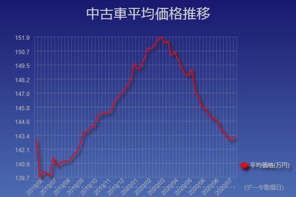 1年間中古車の平均価格を集計したグラフ、2月から4月が安い時期
